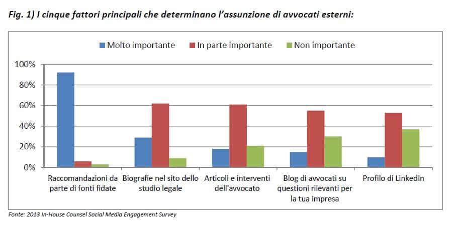 Avvocati-Blog-Social-Media