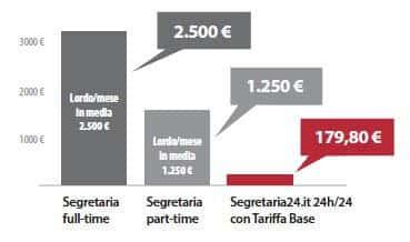 Costi del segretariato a distanza
